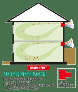 Illustrasjon hus med ventilasjon