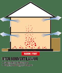 Illustrasjon hus uten ventilasjon